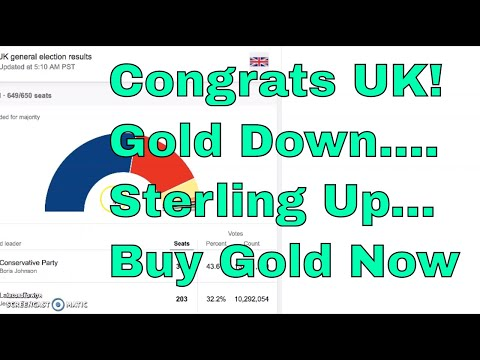 Congrats UK Friends!  Perfect Set Up To BUY GOLD NOW In Sterling!