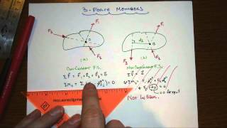 statics 3 force member implication