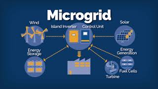 Distributed Energy Resources – Microgrids