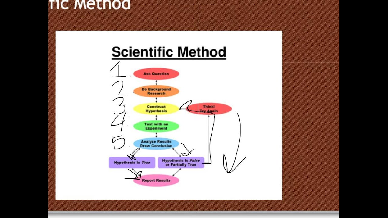 SOL Scientific Investigation (Earth Science) - YouTube