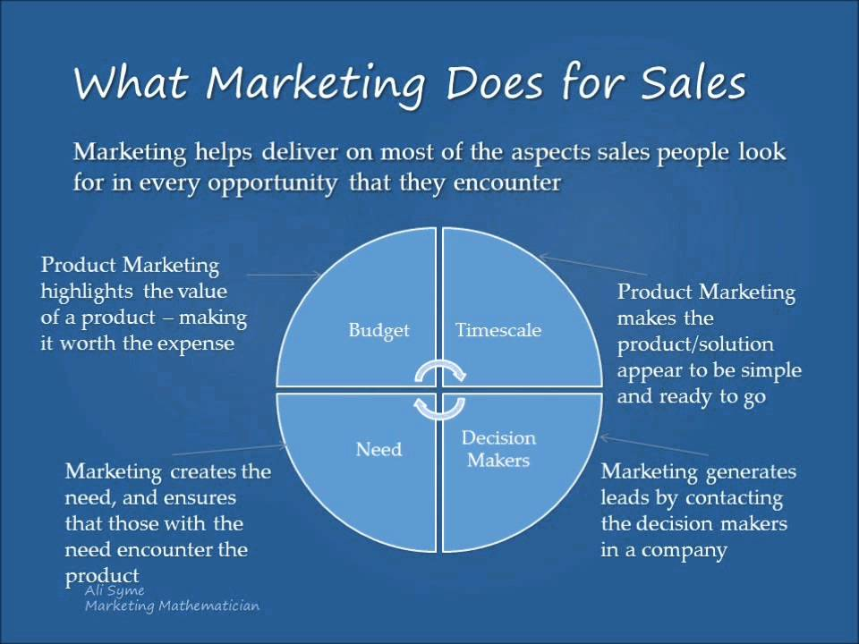 hypothesis of advertising A selection of diagrams for key marketing theories and models such as pestel, swot, porters five force, maslow's hierarchy of needs, and the marketing mix.