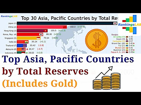 Top 30 Asia, Pacific Countries by Total Reserves, Includes Gold (1970-2018) [4K]
