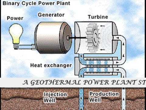 RENEWABLE SOURCES OF ENERGY.wmv