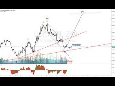Elliott Wave Trader Forecasts Price Action Of US Dollar Mexican Peso