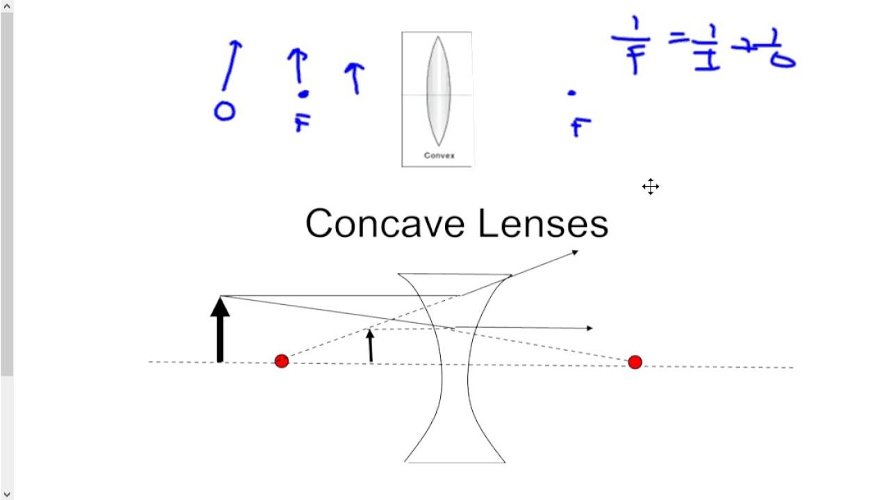 Convex Lens Vs Concave Lens : Convex vs concave lenses youtube