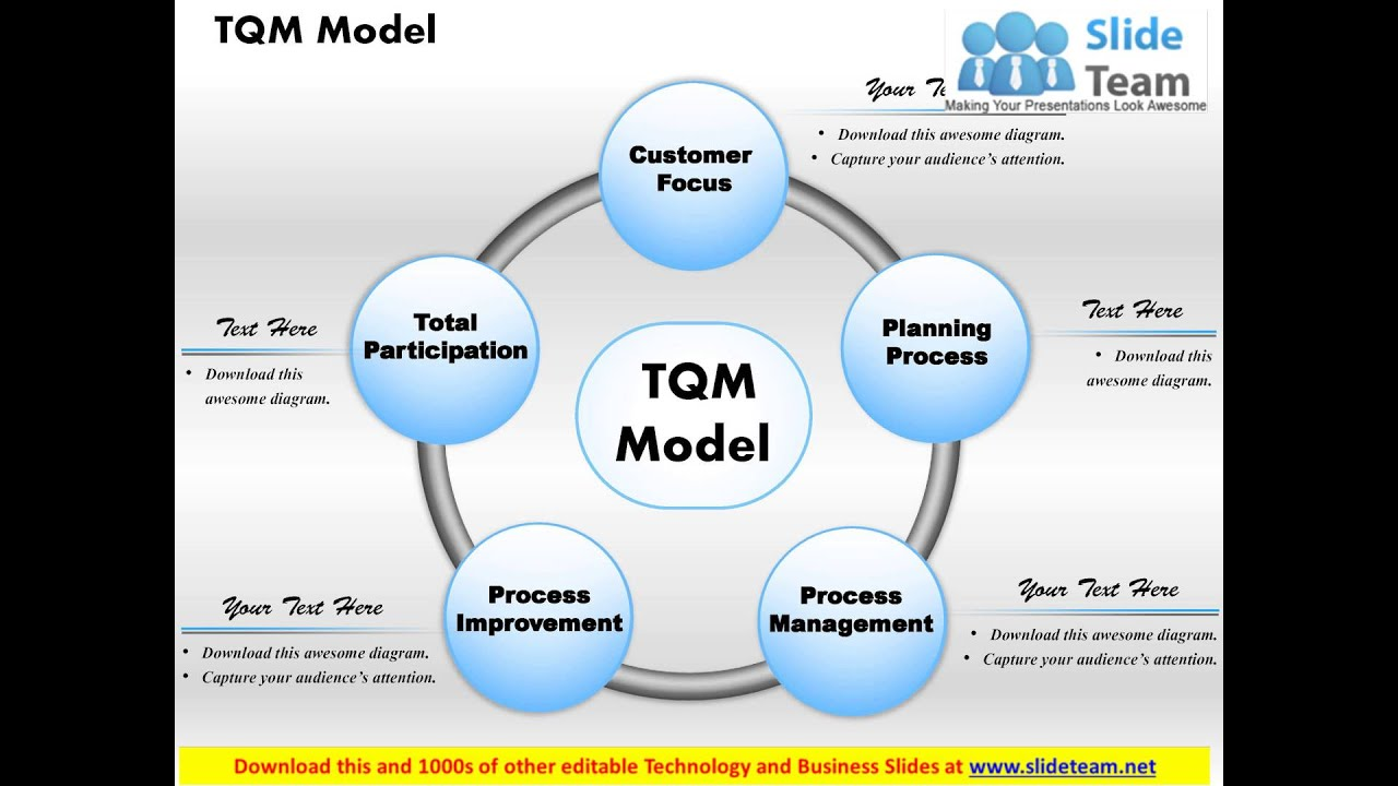 Tqm model powerpoint presentation slide template youtube toneelgroepblik