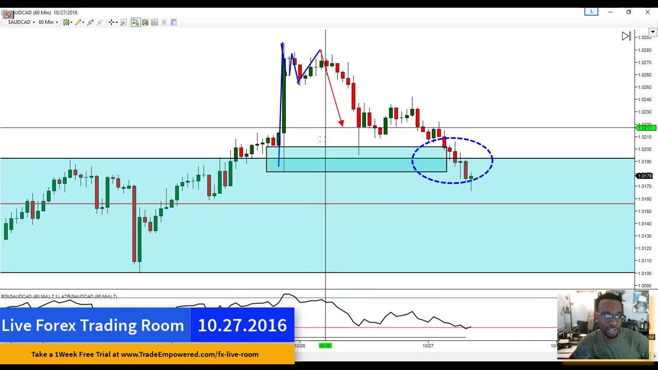 Forex Live Trading Room Analysis (10.27.2016) – ForexStockNews