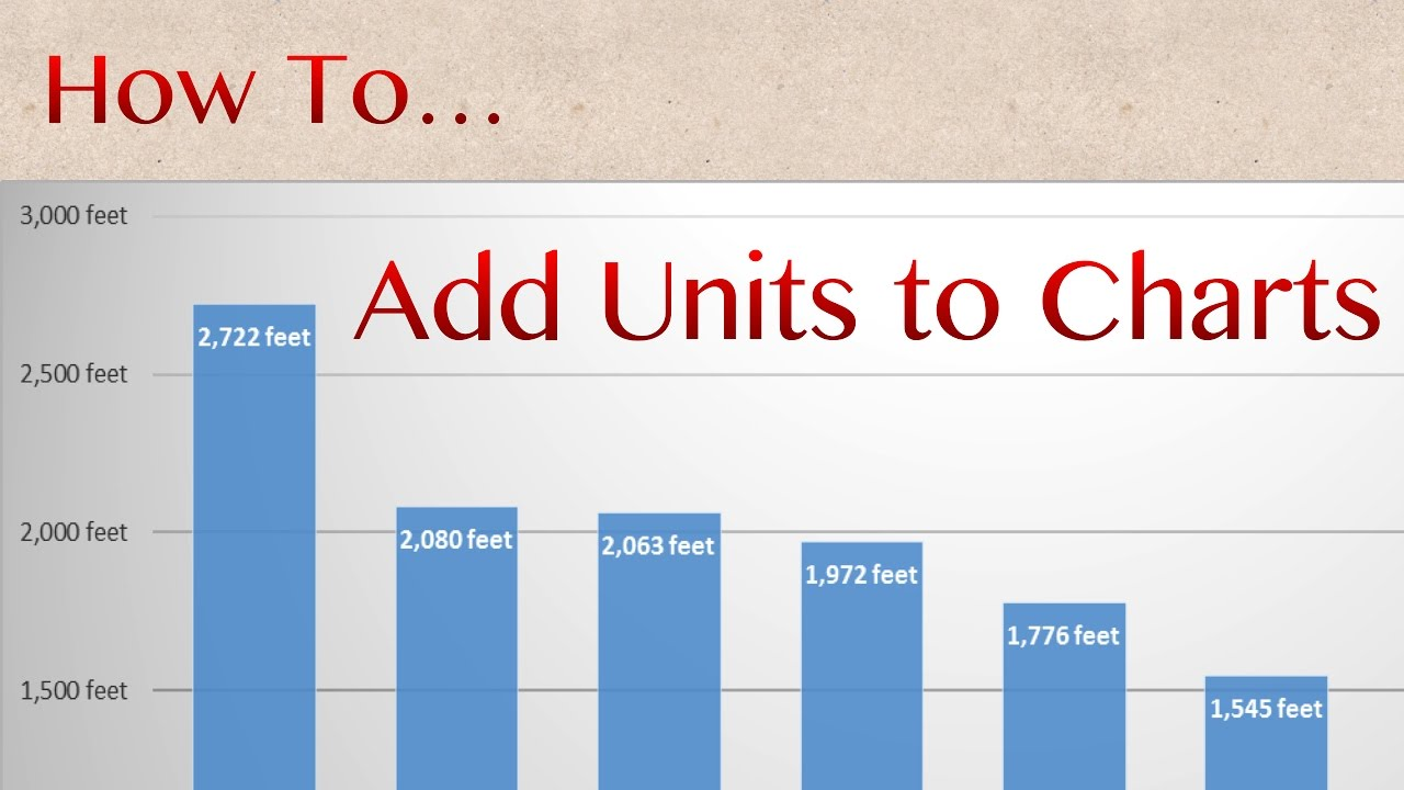 How to add units of measurement to excel charts youtube how to add units of measurement to excel charts ccuart Gallery