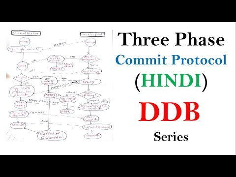 Three phase commit protocol in DDB | Distributed Database Tutorials