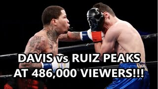 GERVONTA DAVIS vs HUGO RUIZ PEAKS AT 486,000 VIEWERS!!!
