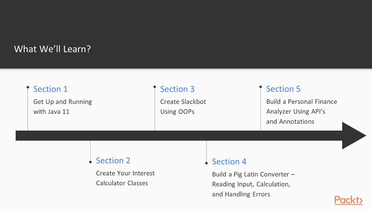 Java 11 Programming for Beginners: The Course Overview|packtpub com