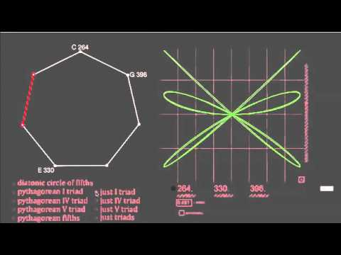 Introduction to Pitch Systems in Tonal Music Part 6: Pythagorean Tuning and the Pure Triad