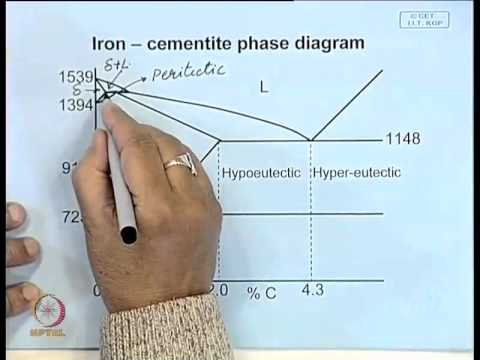 Mod 01 Lec 23 Iron Carbon Phase Diagram Youtube