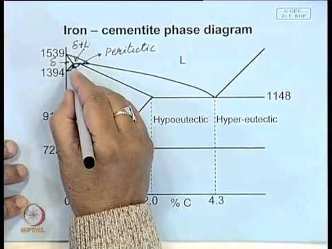 explain iron carbon equilibrium diagram ibanez wiring 5 way switch mod 01 lec 23 phase youtube
