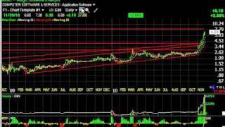 Cis, Rby, Ritt, Thrx -- Stock Charts -- Harry Boxer, Thetechtrader.com