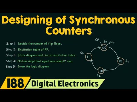 How to Design Synchronous Counters 2-Bit Synchronous Up Counter
