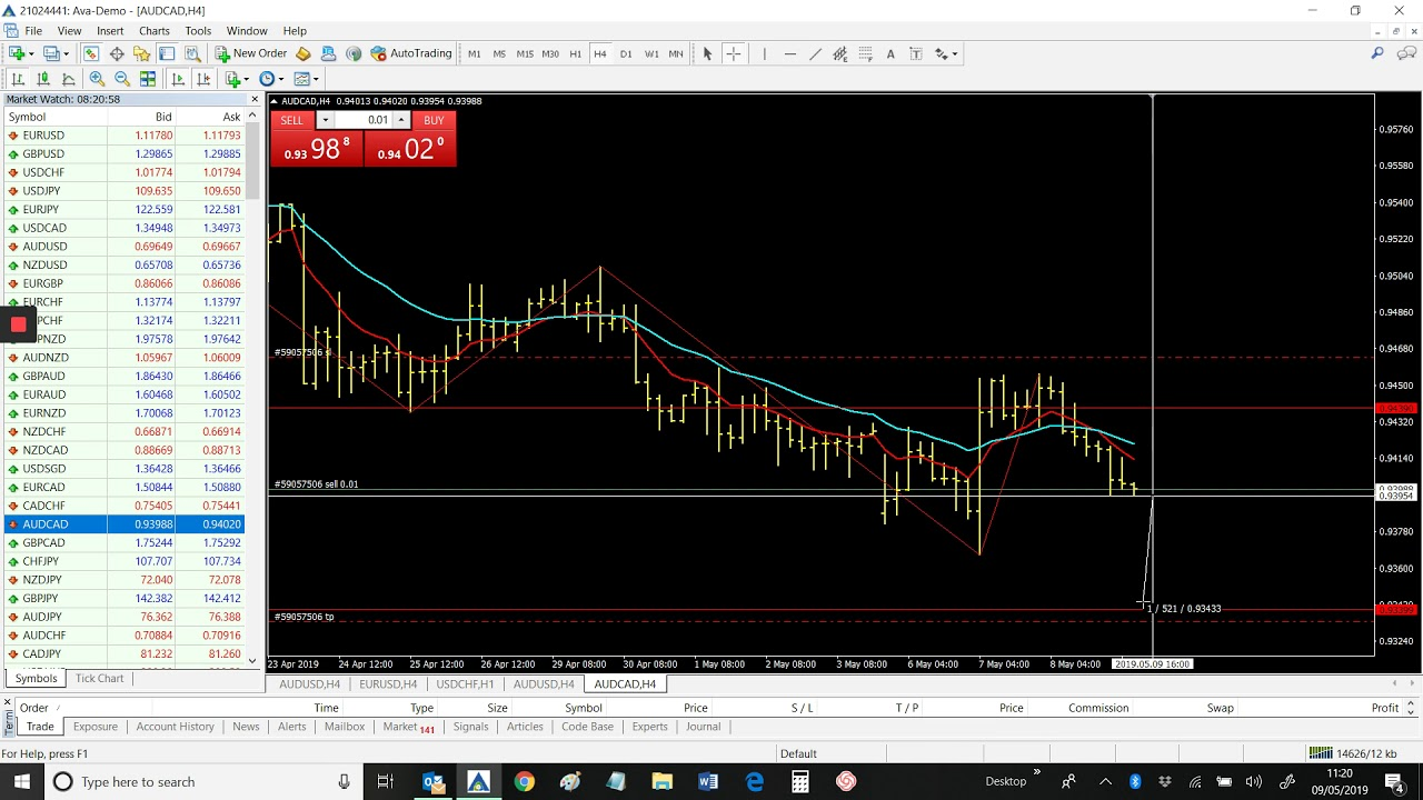 No Nonsense Forex Trading Signals Telegram Forex Signals Youtube