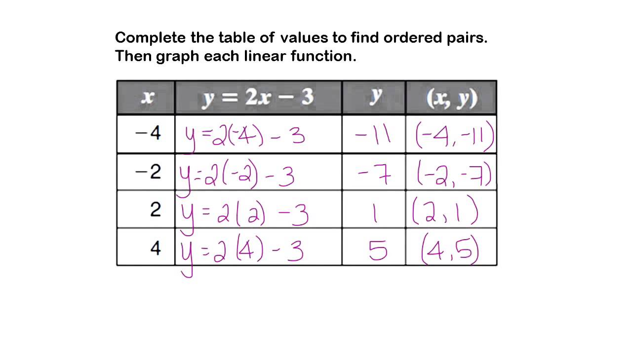 worksheet Function Table complete the table and graph each linear function youtube