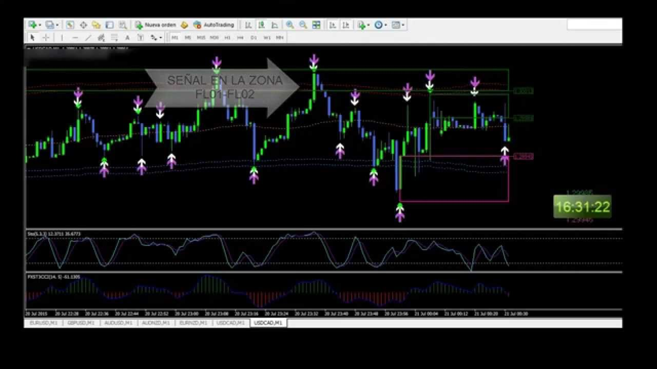 Developing a binary options strategy