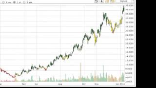 Stock Pick - Market Trend Signal