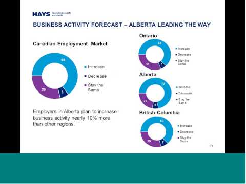Hays 2014 Salary Guide Webinar - Canadian Labour Market