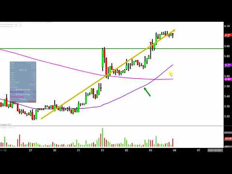 Weatherford International Ltd - WFT Stock Chart Technical Analysis for 11-03-17