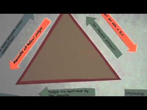 Checks & Balances In Plain English