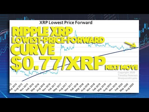 Ripple XRP: Lowest Price Forward Curve Suggests $0.25/XRP Is The Bottom \u0026 $0.77 Expected In 2021