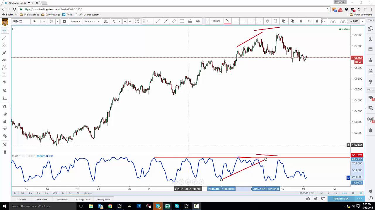Stochastic divergence forex