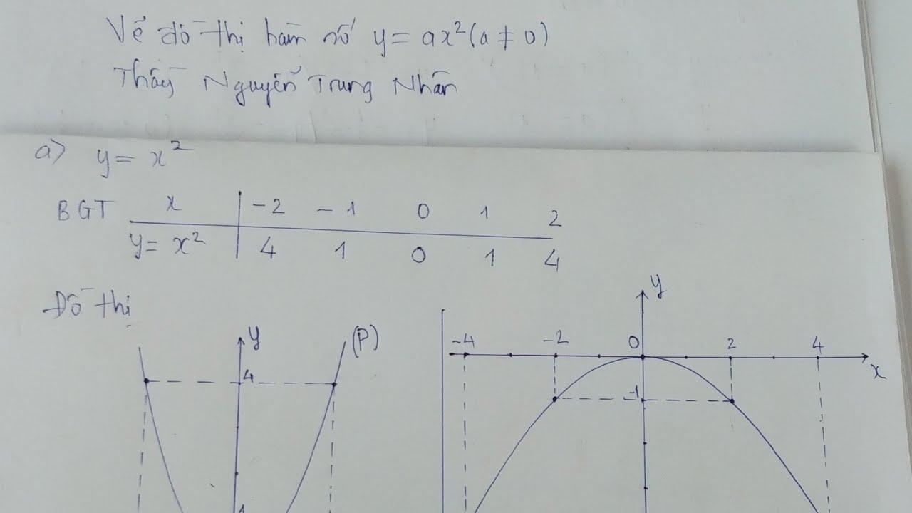 Hướng dẫn vẽ đồ thị hàm số bậc 2 lớp 9-Thầy Nguyễn Trung Nhân-THCS AN NHƠN TÂY-CỦ CHI