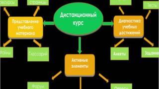видео Условия использования ресурса