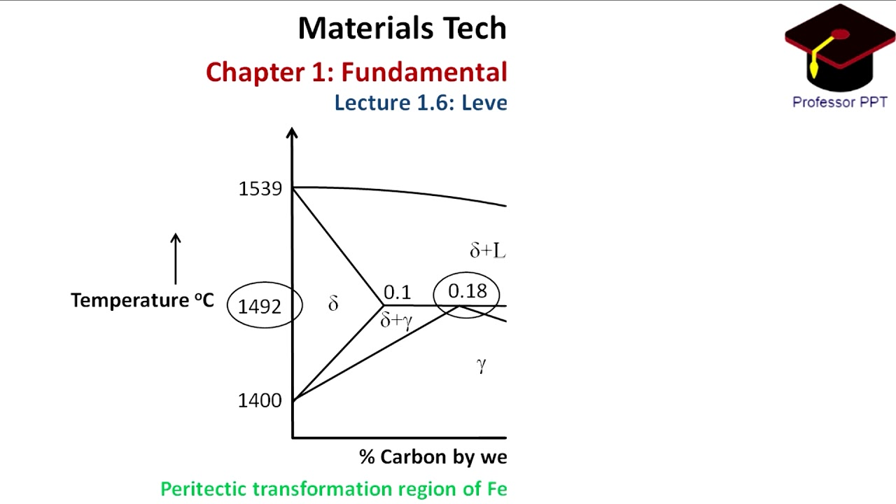 Lecture 16 lever rule chapter 1 fundamentals of metallurgy lecture 16 lever rule chapter 1 fundamentals of metallurgy pooptronica