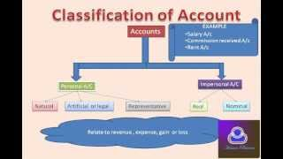 Financial Accounting In Hindi Part1