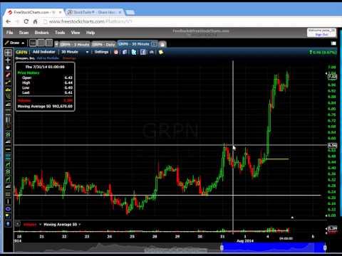 Calling Trades Prior the move happens 8/4/14