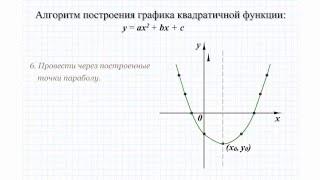 18 Построение графика квадратичной функции