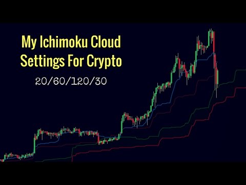 My Ichimoku Cloud Settings For CryptoCurrency