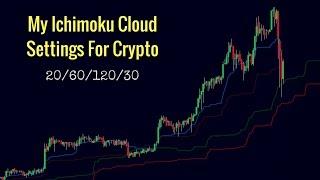 ichimoku debesų strategija bitcoin