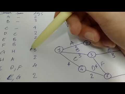 Sơ Đồ Mạng & Tìm Đường Gant - Part 1