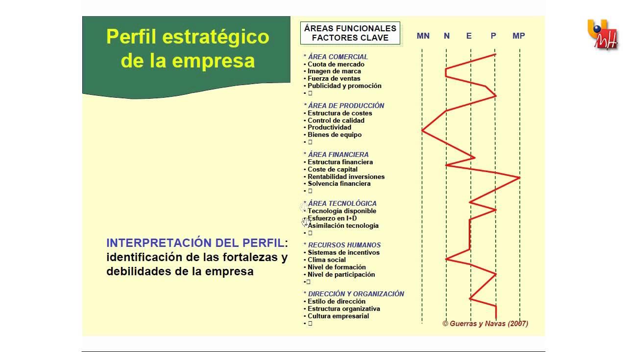 6.1 El perfil estratégico de empresa. - YouTube