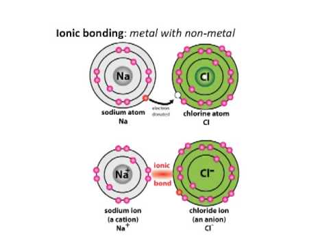 Why atoms form bonds - YouTube