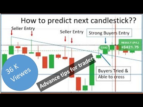 Big candle forex strategy