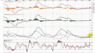 QualityStocks Video Chart CRWN 11/7/12