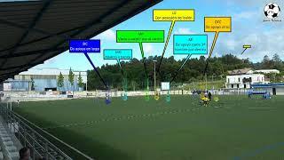 Juego combinativo y aplicación al juego de posición | Fútbol 8 | Santi Vieitez
