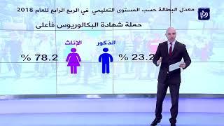 الأردن..معدل البطالة يقفز إلى 18 7 % خلال الربع الرابع من العام - (3-3-2019)