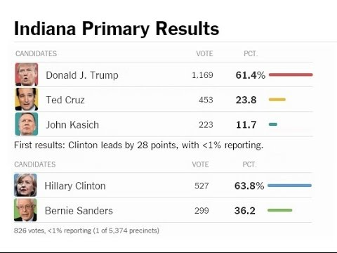 Donald Trump wins Indiana. Indiana Primary Election Results 2016. First polls close. (5-3-16)