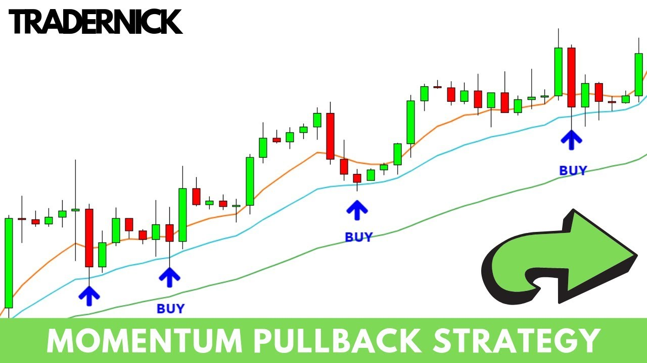 Forex Impulse Pullback Strategy Winning Strategy In 2019