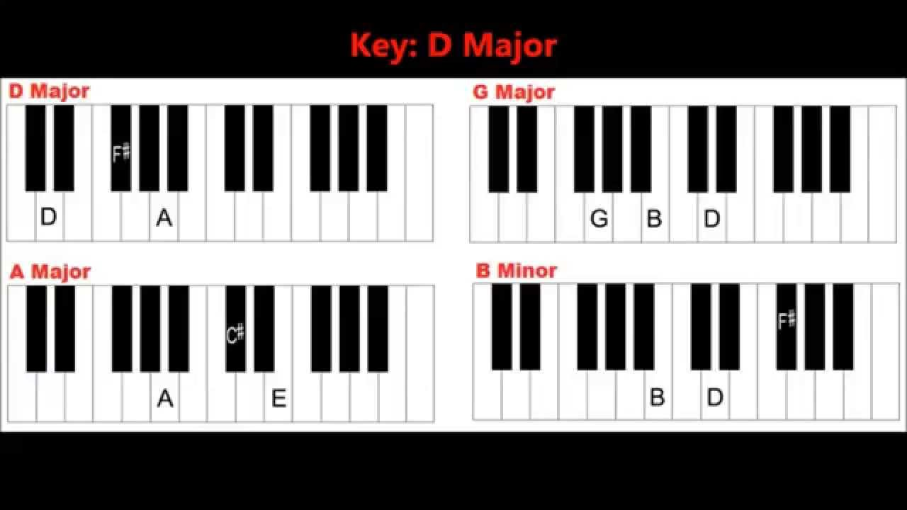 15 Basic Piano Chords in the Key of D Major