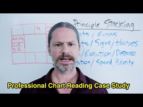 Reading Astrology Charts - Priority and Sequence Case Study