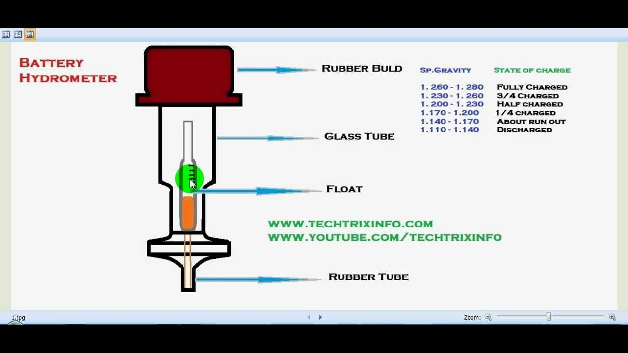 How to check specific gravity sing hydrometer youtube pooptronica Images