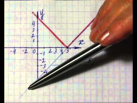 Как складывать функции на графике